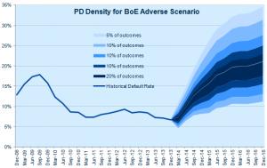 PD Density